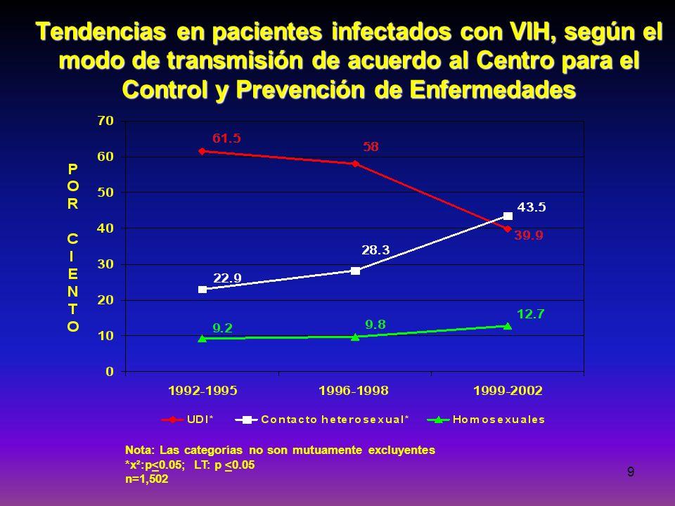 9 Tendencias en pacientes infectados con VIH, según el modo de transmisión de acuerdo al Centro para el Control y Prevención de Enfermedades Nota: Las