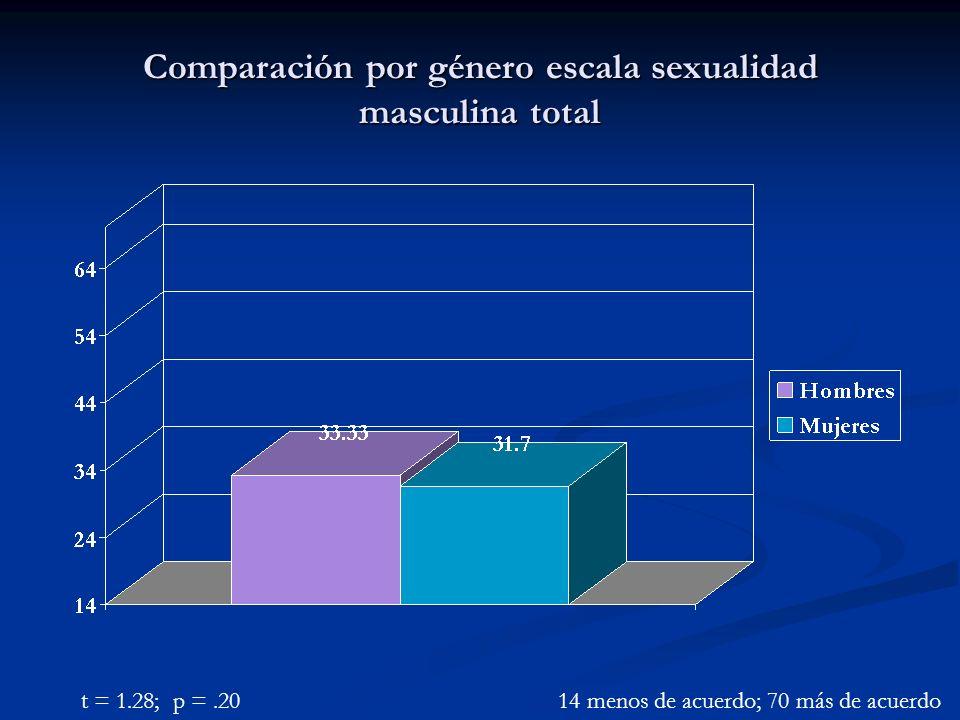 Comparación por género escala sexualidad masculina total t = 1.28; p =.2014 menos de acuerdo; 70 más de acuerdo
