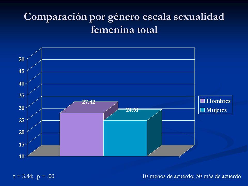 Comparación por género escala sexualidad femenina total t = 3.84; p =.0010 menos de acuerdo; 50 más de acuerdo