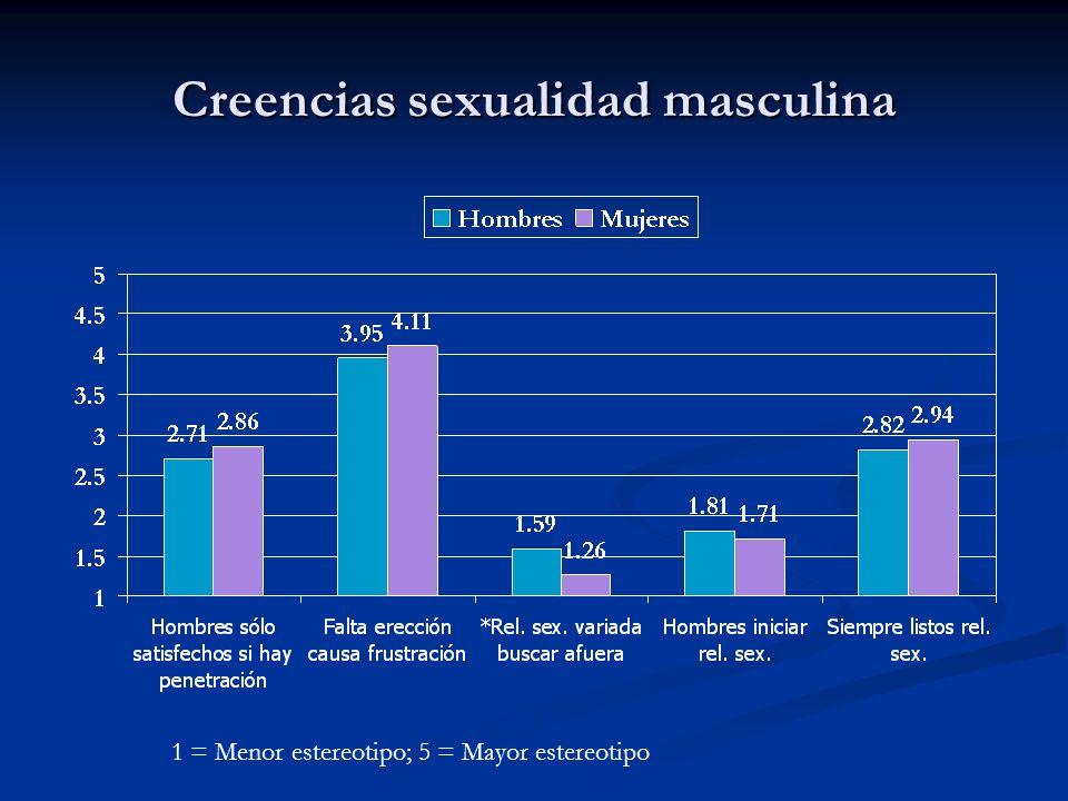Creencias sexualidad masculina 1 = Menor estereotipo; 5 = Mayor estereotipo