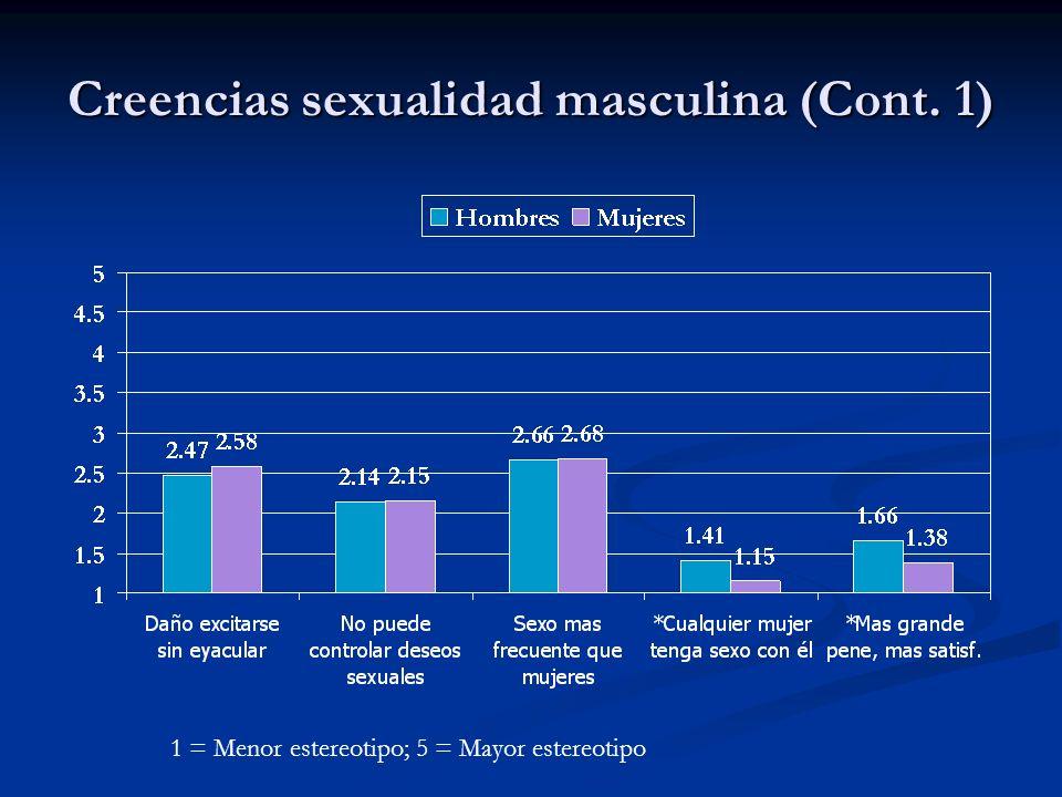 Creencias sexualidad masculina (Cont. 1) 1 = Menor estereotipo; 5 = Mayor estereotipo