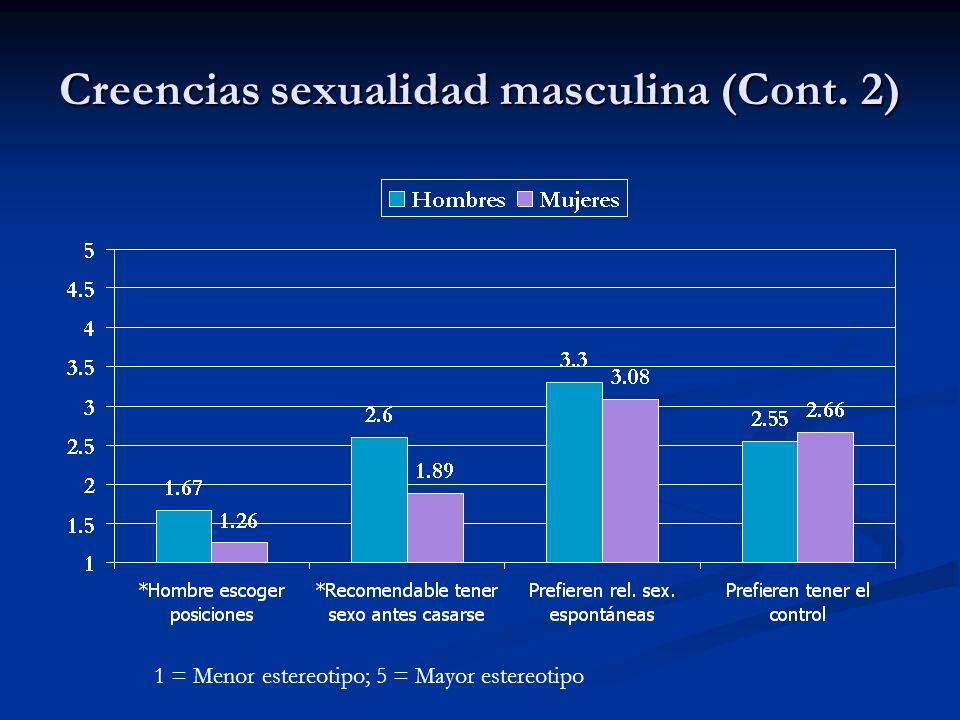 Creencias sexualidad masculina (Cont. 2) 1 = Menor estereotipo; 5 = Mayor estereotipo