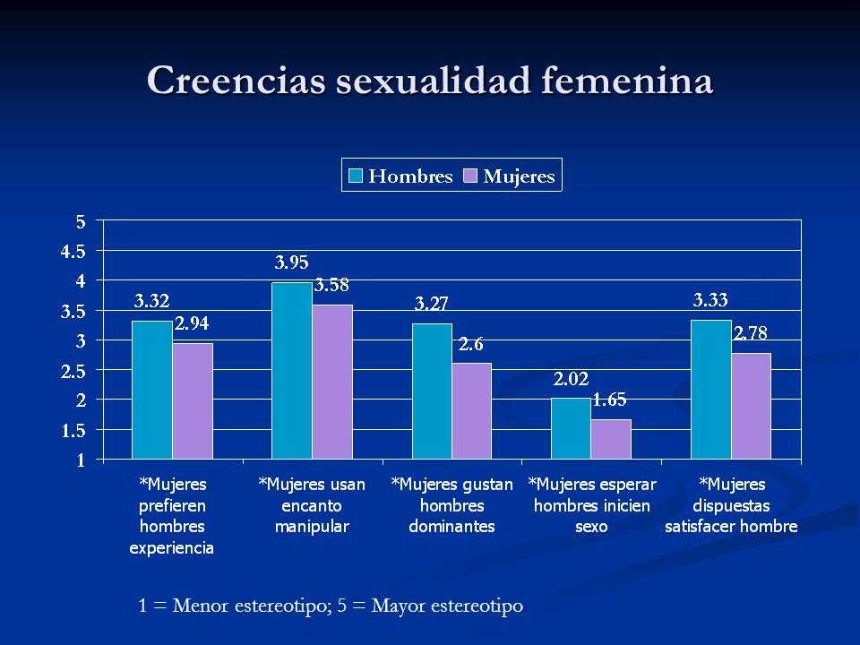 Creencias sexualidad femenina 1 = Menor estereotipo; 5 = Mayor estereotipo