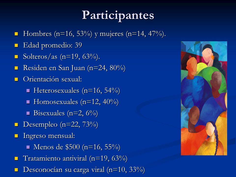 Participantes Hombres (n=16, 53%) y mujeres (n=14, 47%). Hombres (n=16, 53%) y mujeres (n=14, 47%). Edad promedio: 39 Edad promedio: 39 Solteros/as (n