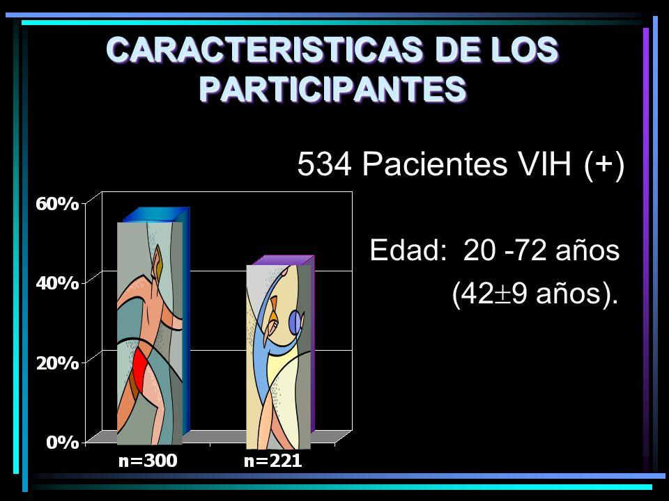 CARACTERISTICAS DE LOS PARTICIPANTES Edad: 20 -72 años (42 9 años). 534 Pacientes VIH (+)