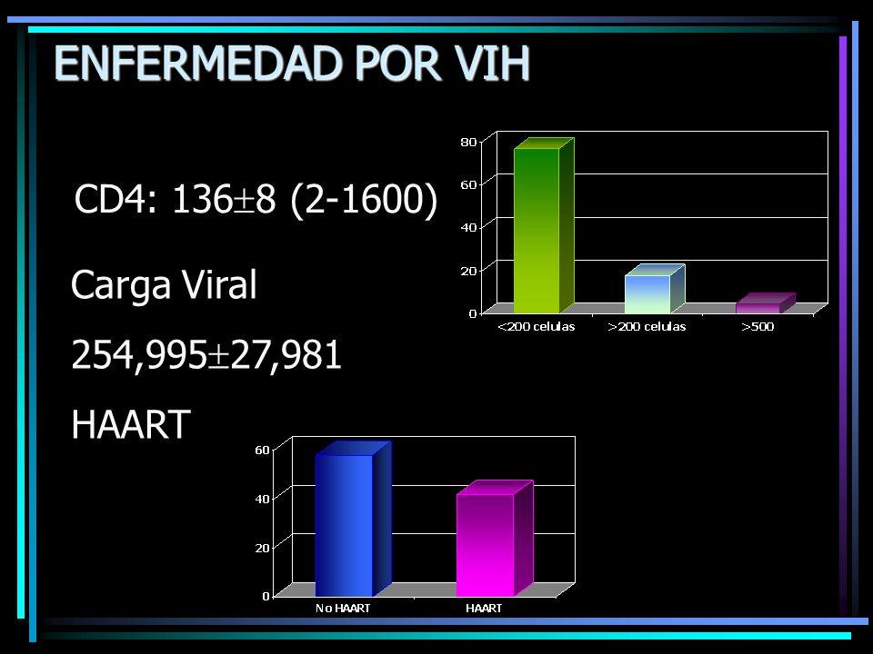 Carga Viral 254,995 27,981 HAART ENFERMEDAD POR VIH CD4: 136 8 (2-1600)