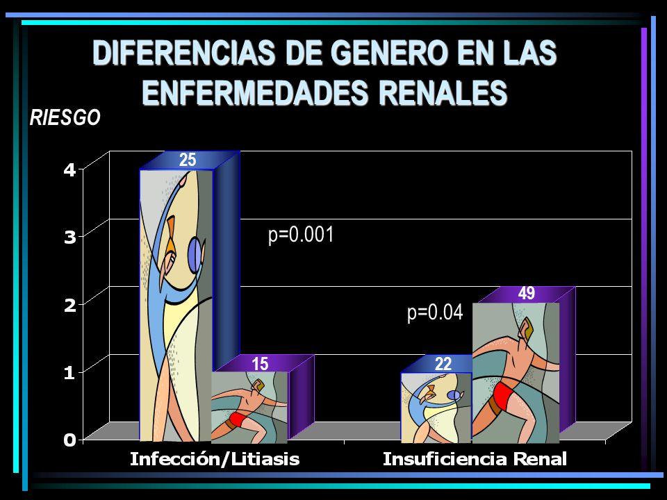 RIESGO p=0.001 p=0.04 DIFERENCIAS DE GENERO EN LAS ENFERMEDADES RENALES 49 22 25 15