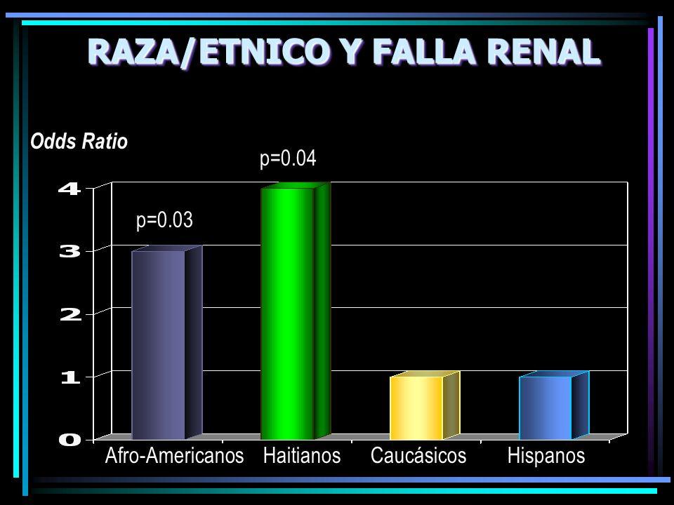 Odds Ratio RAZA/ETNICO Y FALLA RENAL Afro-Americanos Haitianos Caucásicos Hispanos p=0.03 p=0.04