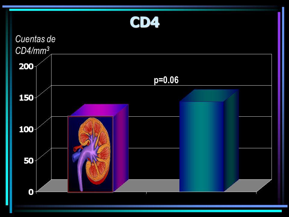 CD4 p=0.06 Cuentas de CD4/mm 3