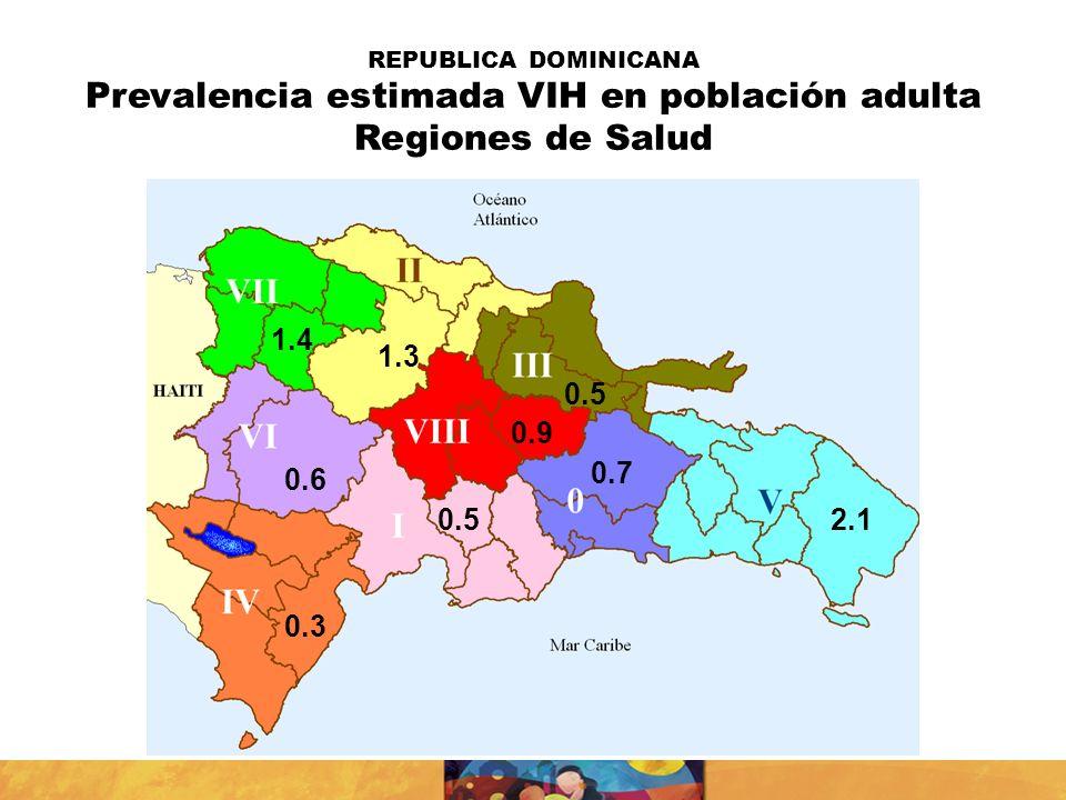REPUBLICA DOMINICANA Prevalencia estimada VIH en población adulta Regiones de Salud 1.4 1.3 0.6 0.3 0.5 0.7 2.10.5 0.9