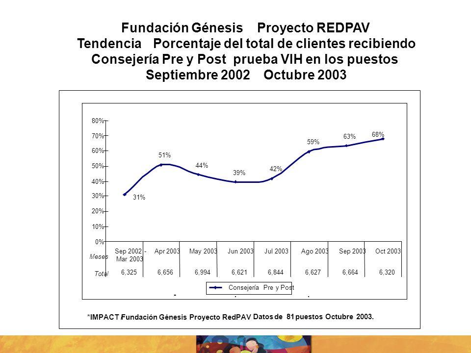 Fundación GénesisProyecto REDPAV TendenciaPorcentaje del total de clientes recibiendo Consejería Pre y Post prueba VIH en los puestos Septiembre 2002O