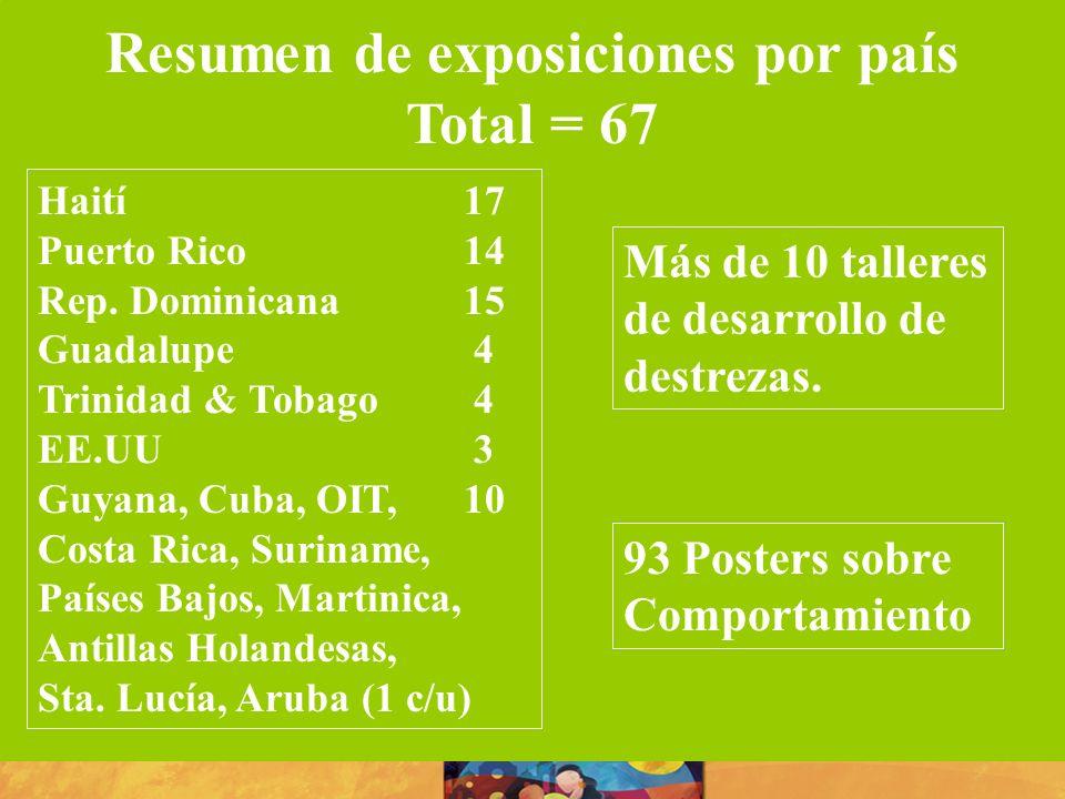 Resumen de exposiciones por país Total = 67 Haití17 Puerto Rico14 Rep. Dominicana15 Guadalupe 4 Trinidad & Tobago 4 EE.UU 3 Guyana, Cuba, OIT,10 Costa