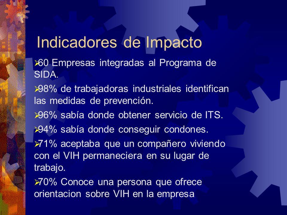 Indicadores de Impacto 60 Empresas integradas al Programa de SIDA.