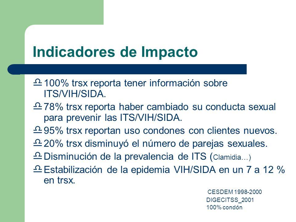 Indicadores de Impacto 100% trsx reporta tener información sobre ITS/VIH/SIDA. 78% trsx reporta haber cambiado su conducta sexual para prevenir las IT
