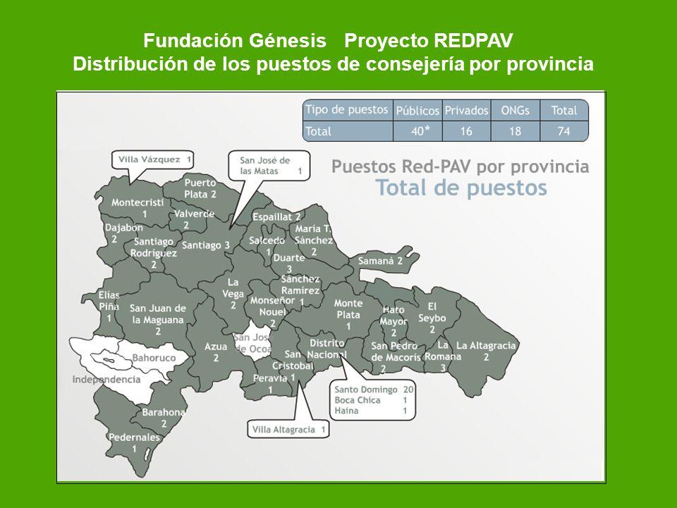Fundación GénesisProyecto REDPAV Distribución de los puestos de consejería por provincia