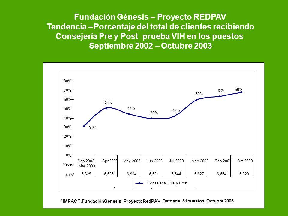 – – – Fundación GénesisProyecto REDPAV TendenciaPorcentaje del total de clientes recibiendo Consejería Pre y Post prueba VIH en los puestos Septiembre