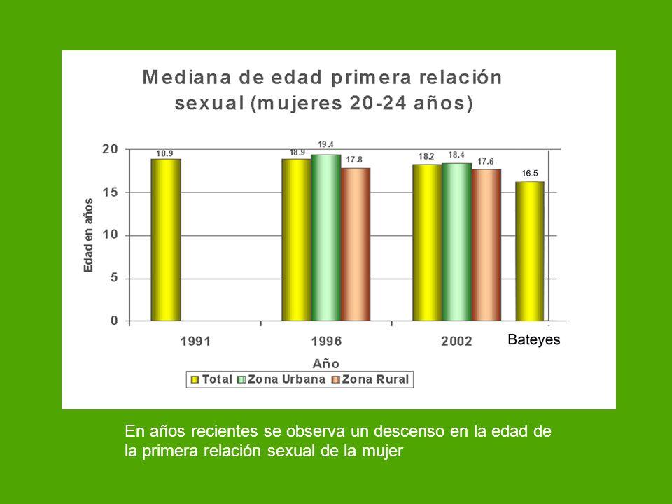 En años recientes se observa un descenso en la edad de la primera relación sexual de la mujer