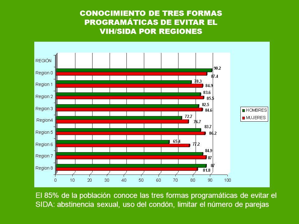 CONOCIMIENTO DE TRES FORMAS PROGRAMÁTICAS DE EVITAR EL VIH/SIDA POR REGIONES El 85% de la población conoce las tres formas programáticas de evitar el
