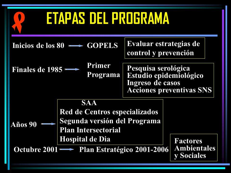 ETAPAS DEL PROGRAMA Evaluar estrategias de control y prevención Inicios de los 80GOPELS Finales de 1985 Primer Programa Estudio epidemiológico Pesquis