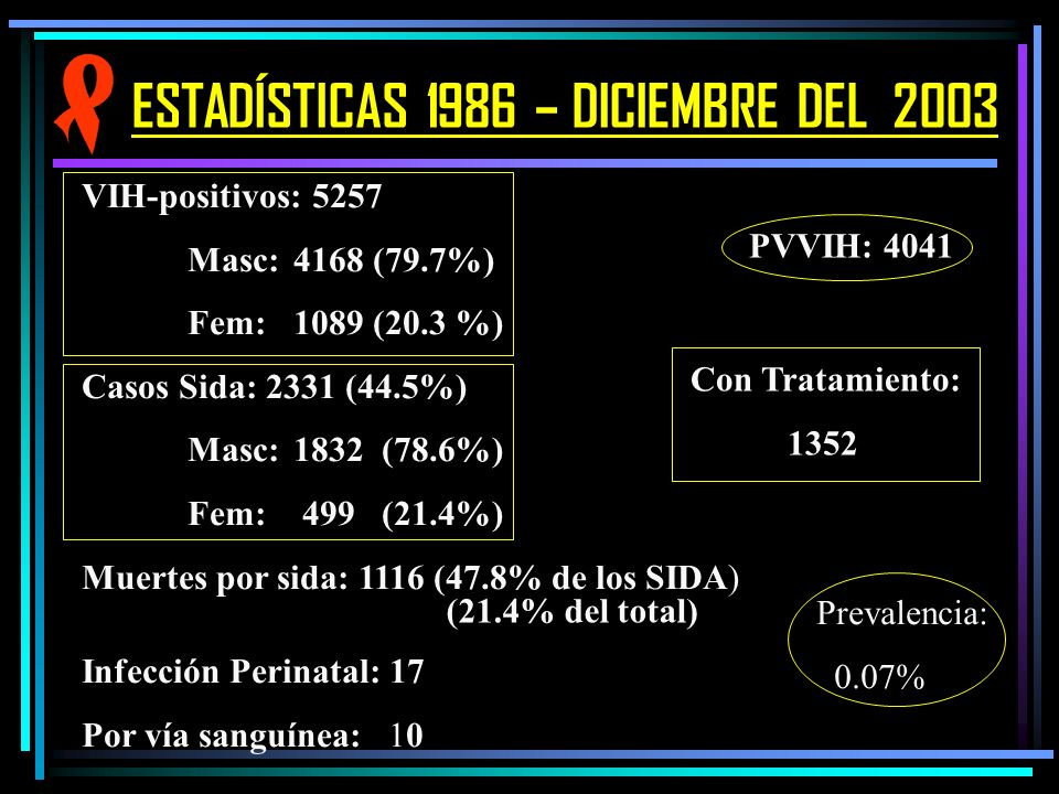 ESTADÍSTICAS 1986 – DICIEMBRE DEL 2003 VIH-positivos: 5257 Masc:4168 (79.7%) Fem:1089 (20.3 %) Casos Sida: 2331 (44.5%) Masc: 1832 (78.6%) Fem: 499 (2
