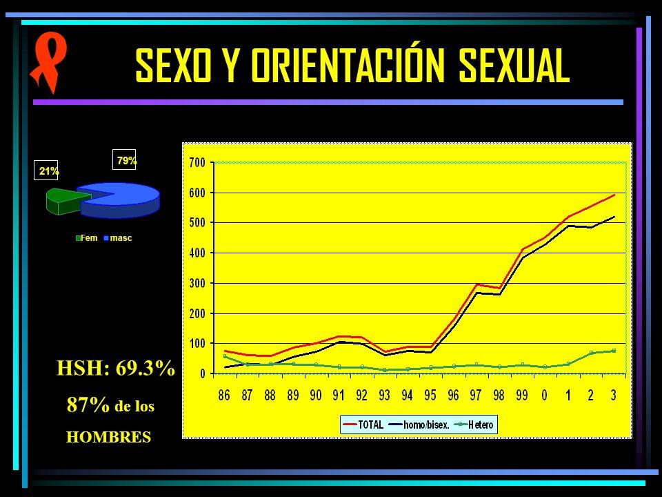 SEXO Y ORIENTACIÓN SEXUAL 0 100 200 300 400 500 8687899091929394959697990123 TOTALHSH. Hetero Fem 21% 79% masc HSH: 69.3% 87% de los HOMBRES