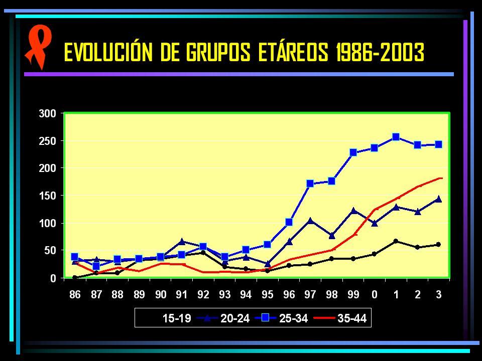 EVOLUCIÓN DE GRUPOS ETÁREOS 1986-2003