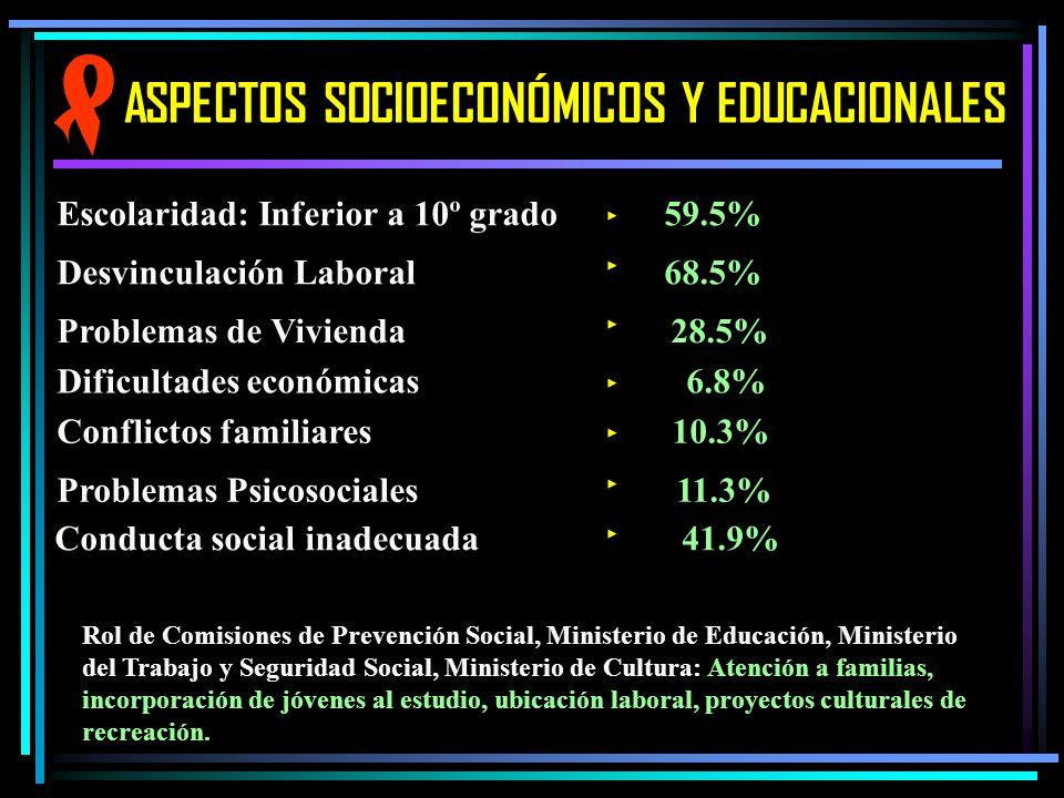 ASPECTOS SOCIOECONÓMICOS Y EDUCACIONALES Escolaridad: Inferior a 10º grado 59.5% Desvinculación Laboral 68.5% Problemas de Vivienda 28.5% Dificultades