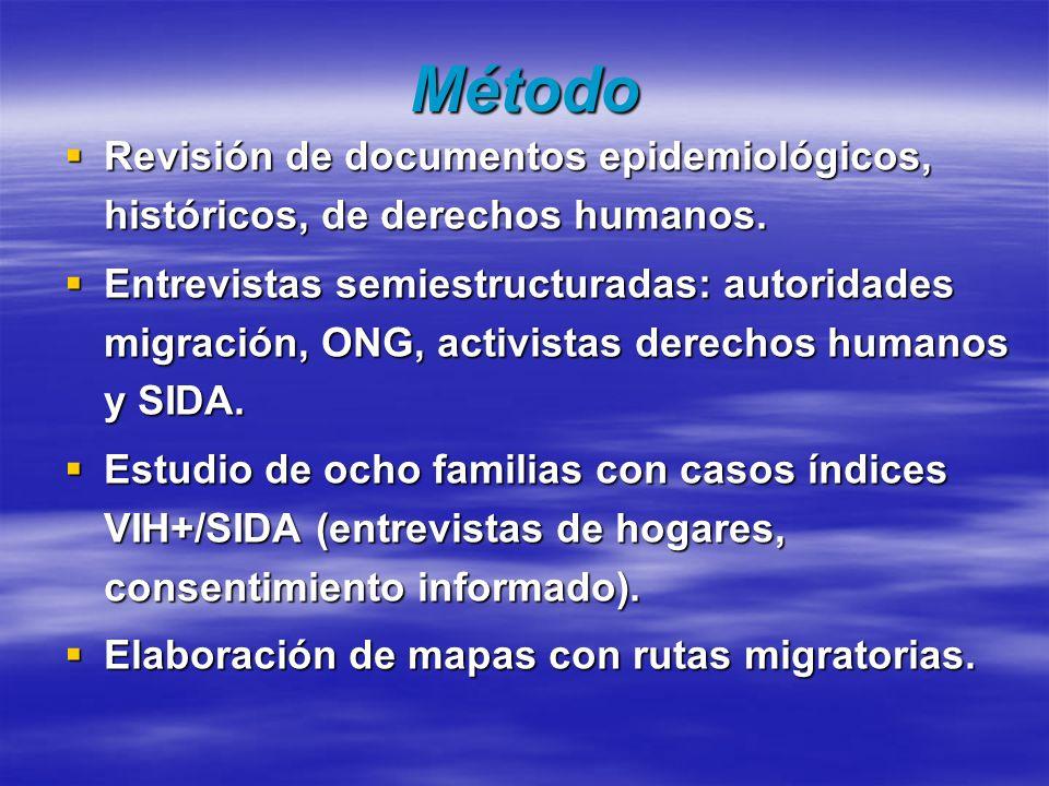 Método Revisión de documentos epidemiológicos, históricos, de derechos humanos. Revisión de documentos epidemiológicos, históricos, de derechos humano