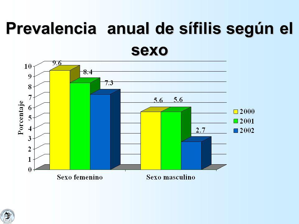 Conicimientos de las vías de transmisión de las ITS/VIH y de modo de prevención en adolescentes de 15 a 19 años Muchachos (309) Muchachas (1041) Transmisión sexual75% Transmisión perinatal 80 % Transfusión sanguinea 83 %80 % Jeringas usadas 83 %82 % Protección con condones 80 %