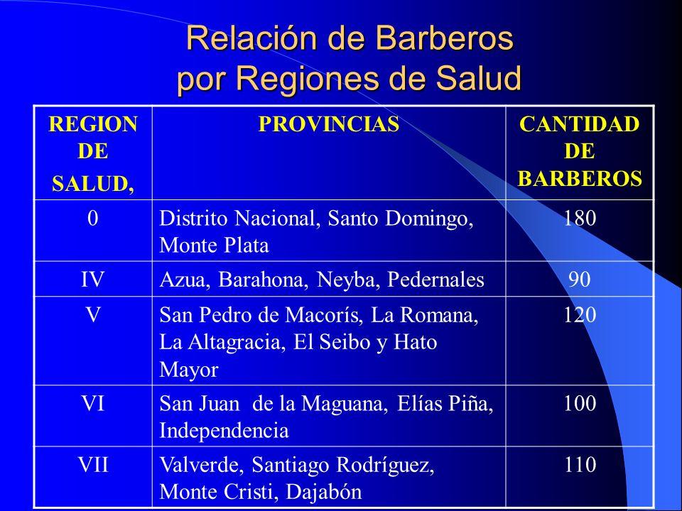 Relación de Barberos por Regiones de Salud REGION DE SALUD, PROVINCIASCANTIDAD DE BARBEROS 0Distrito Nacional, Santo Domingo, Monte Plata 180 IVAzua,
