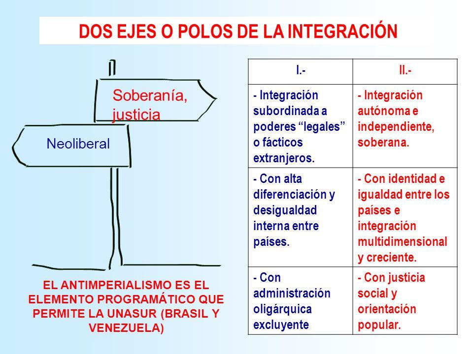 DOS EJES O POLOS DE LA INTEGRACIÓN Soberanía, justicia Neoliberal I.-II.- - Integración subordinada a poderes legales o fácticos extranjeros. - Integr