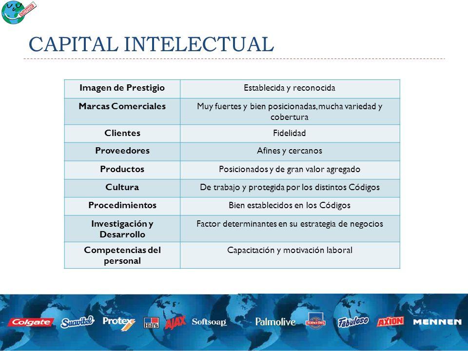 CAPITAL INTELECTUAL Imagen de PrestigioEstablecida y reconocida Marcas ComercialesMuy fuertes y bien posicionadas, mucha variedad y cobertura Clientes