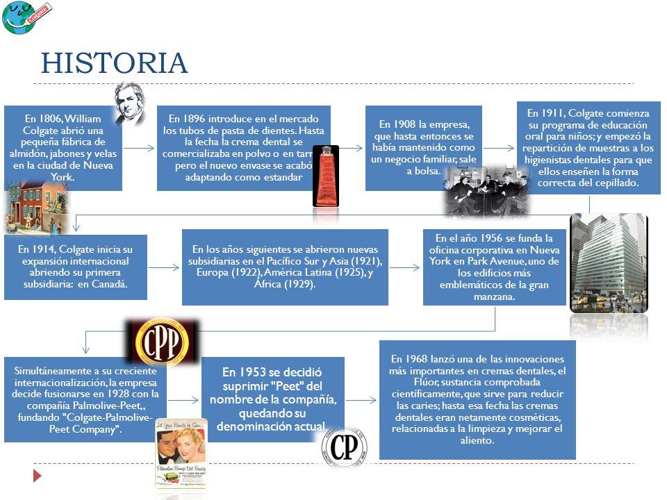 HISTORIA En 1806, William Colgate abrió una pequeña fábrica de almidón, jabones y velas en la ciudad de Nueva York. En 1896 introduce en el mercado lo