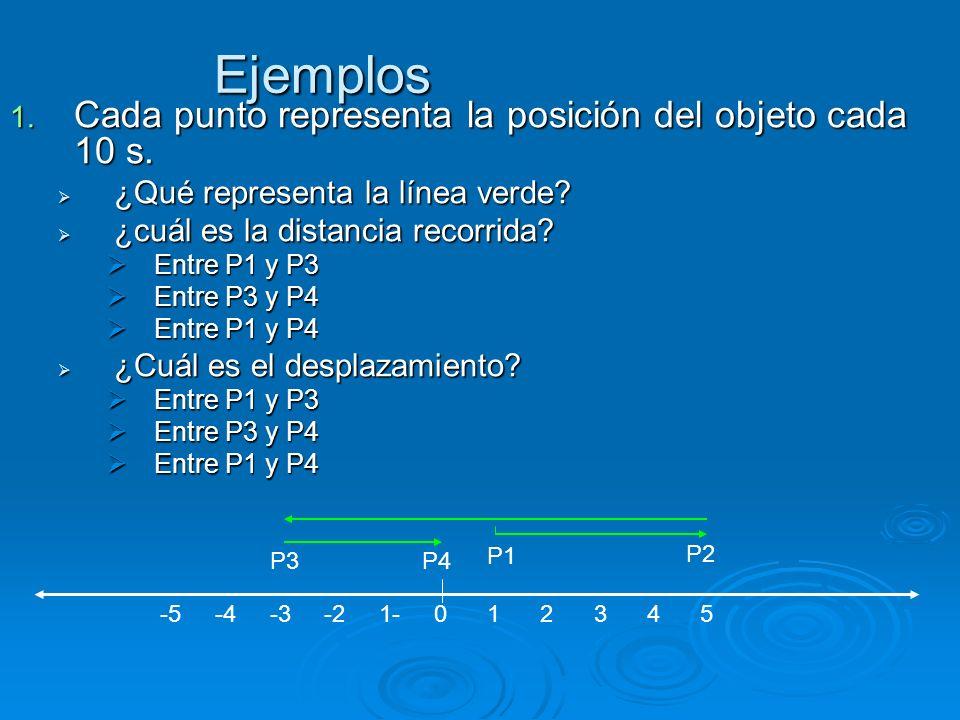 Ejemplos 1. Cada punto representa la posición del objeto cada 10 s. ¿Qué representa la línea verde? ¿Qué representa la línea verde? ¿cuál es la distan