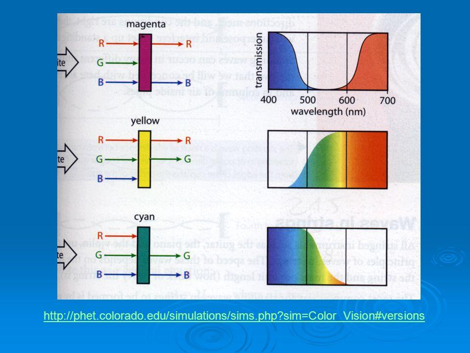 http://phet.colorado.edu/simulations/sims.php?sim=Color_Vision#versions