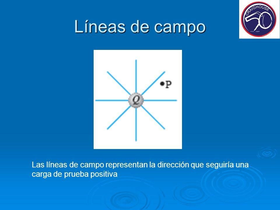 Líneas de campo Las líneas de campo representan la dirección que seguiría una carga de prueba positiva