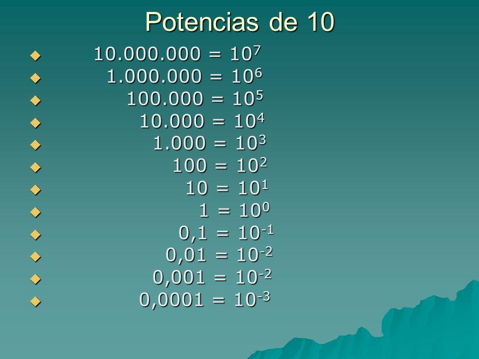 Potencias de 10 10.000.000 = 10 7 10.000.000 = 10 7 1.000.000 = 10 6 1.000.000 = 10 6 100.000 = 10 5 100.000 = 10 5 10.000 = 10 4 10.000 = 10 4 1.000