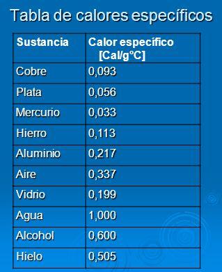 Tabla de calores específicos SustanciaCalor específico [Cal/g°C] Cobre0,093 Plata0,056 Mercurio0,033 Hierro0,113 Aluminio0,217 Aire0,337 Vidrio0,199 A