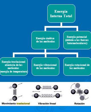Energía Interna Total Energía cinética de las moléculas Energía traslacional aleatoria de las moléculas (energía de temperatura) Energía vibracional d
