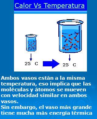 Calor Vs Temperatura Ambos vasos están a la misma temperatura, eso implica que las moléculas y átomos se mueven con velocidad similar en ambos vasos.