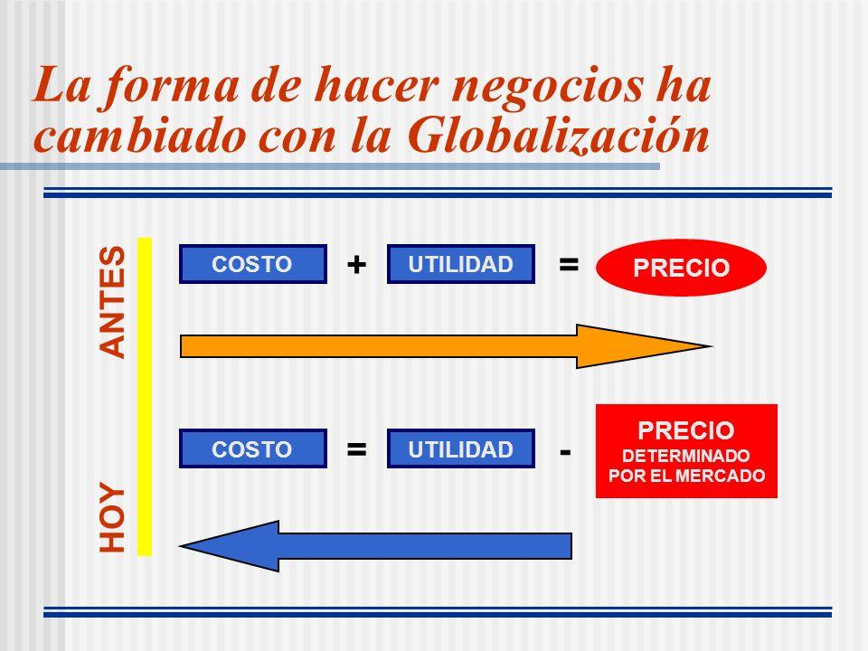 La forma de hacer negocios ha cambiado con la Globalización COSTOUTILIDAD += PRECIO COSTOUTILIDAD =- PRECIO DETERMINADO POR EL MERCADO HOY ANTES