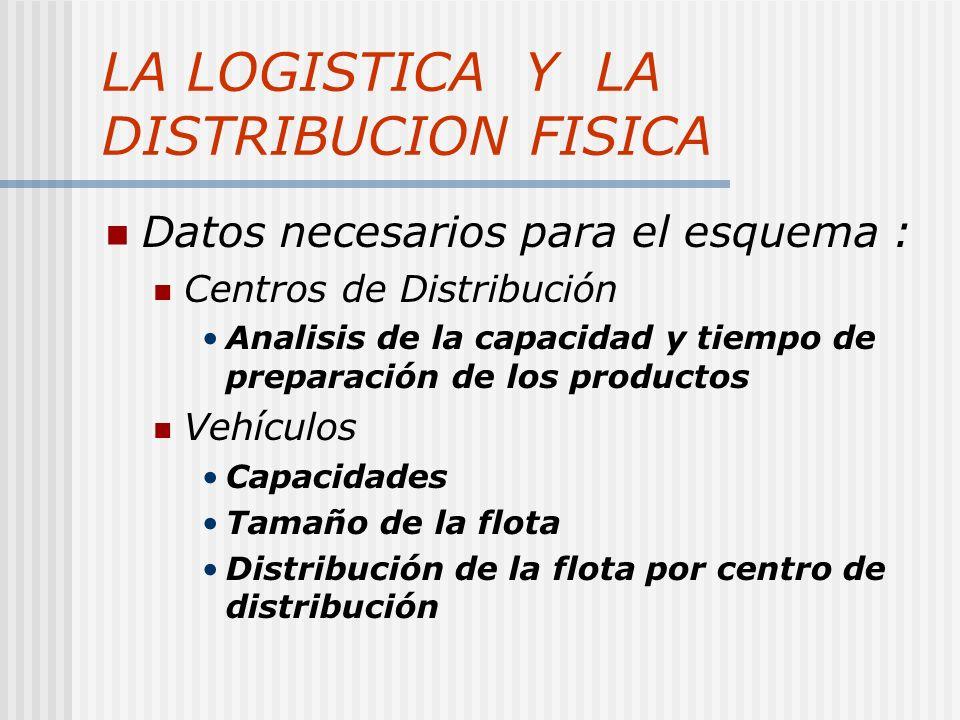 LA LOGISTICA Y LA DISTRIBUCION FISICA Datos necesarios para el esquema : Centros de Distribución Analisis de la capacidad y tiempo de preparación de los productos Vehículos Capacidades Tamaño de la flota Distribución de la flota por centro de distribución