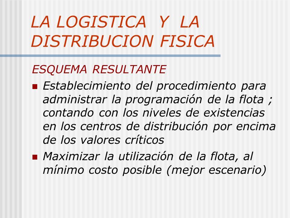 LA LOGISTICA Y LA DISTRIBUCION FISICA ESQUEMA RESULTANTE Establecimiento del procedimiento para administrar la programación de la flota ; contando con