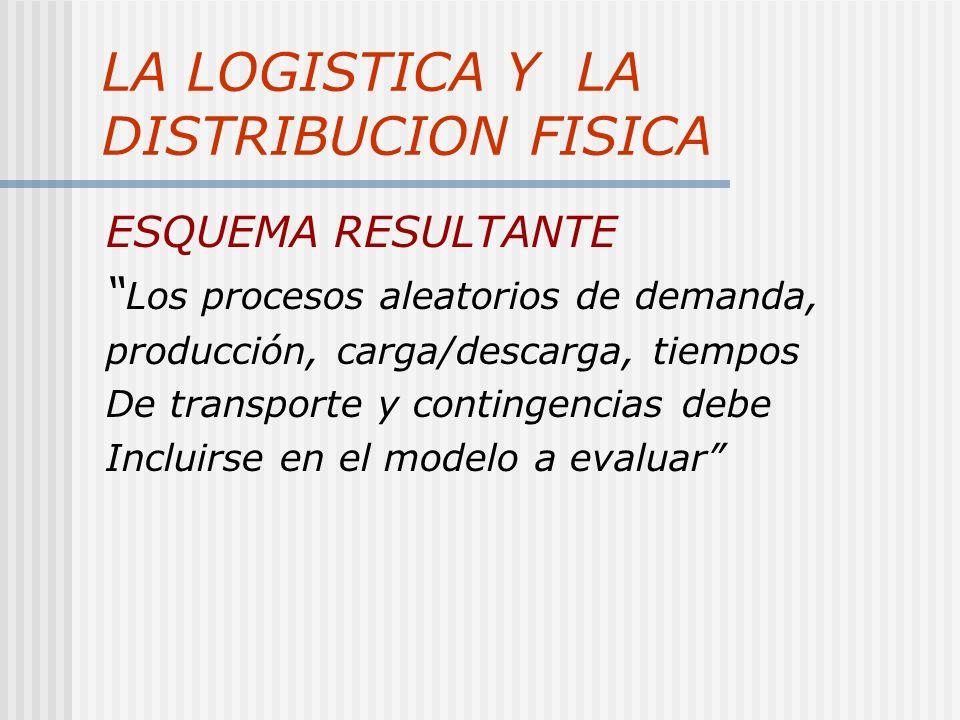 LA LOGISTICA Y LA DISTRIBUCION FISICA ESQUEMA RESULTANTE Los procesos aleatorios de demanda, producción, carga/descarga, tiempos De transporte y contingencias debe Incluirse en el modelo a evaluar