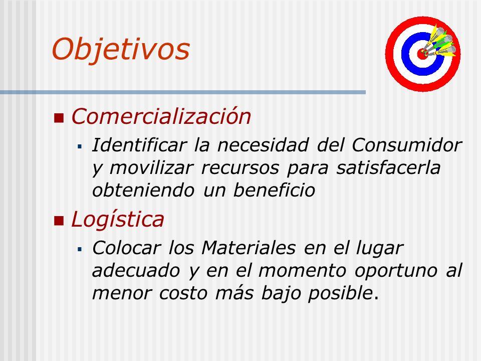 Objetivos Comercialización Identificar la necesidad del Consumidor y movilizar recursos para satisfacerla obteniendo un beneficio Logística Colocar lo