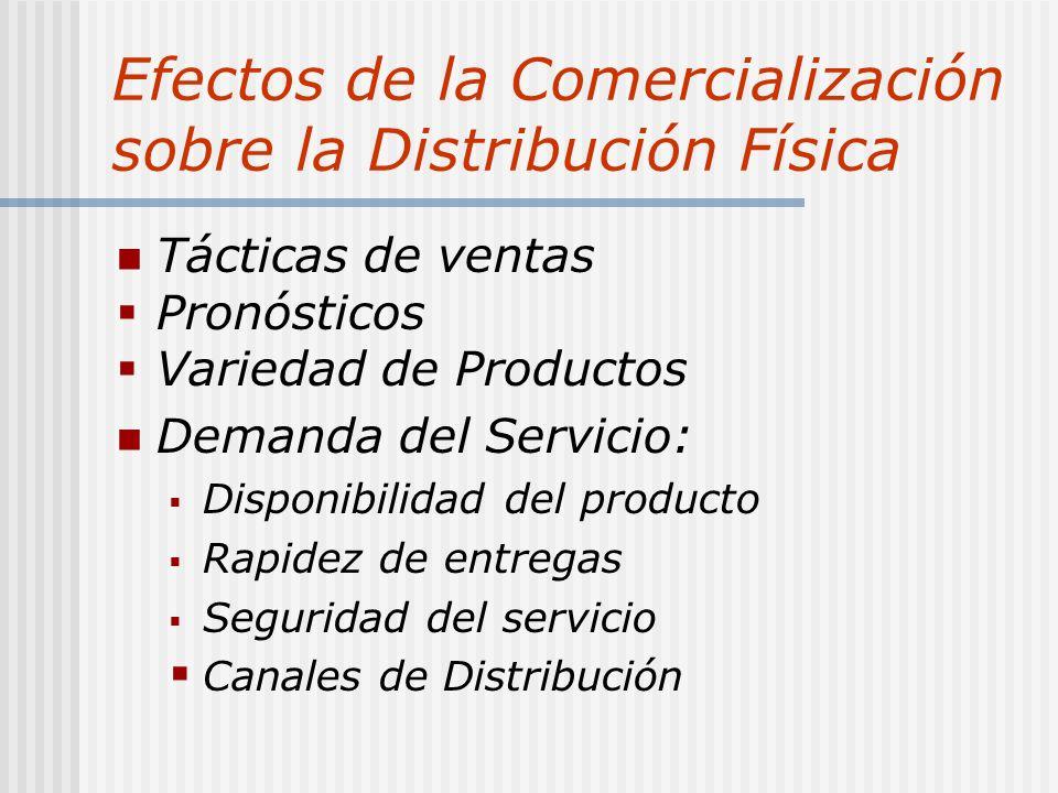 Efectos de la Comercialización sobre la Distribución Física Tácticas de ventas Pronósticos Variedad de Productos Demanda del Servicio: Disponibilidad del producto Rapidez de entregas Seguridad del servicio Canales de Distribución