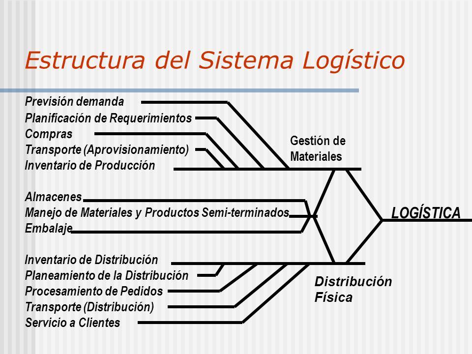 Estructura del Sistema Logístico Previsión demanda Planificación de Requerimientos Compras Transporte (Aprovisionamiento) Inventario de Producción LOGÍSTICA Gestión de Materiales Distribución Física Almacenes Manejo de Materiales y Productos Semi-terminados Embalaje Inventario de Distribución Planeamiento de la Distribución Procesamiento de Pedidos Transporte (Distribución) Servicio a Clientes