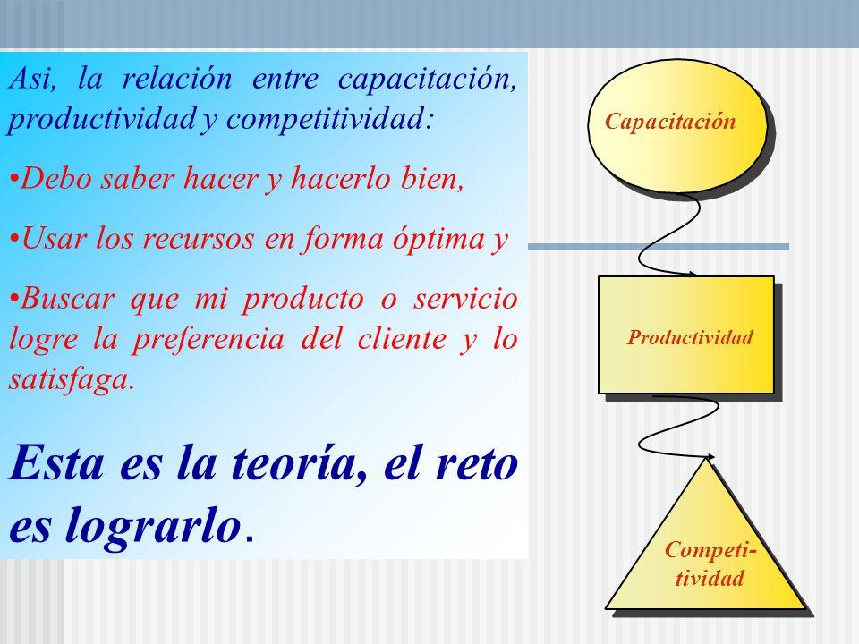 Asi, la relación entre capacitación, productividad y competitividad: Debo saber hacer y hacerlo bien, Usar los recursos en forma óptima y Buscar que mi producto o servicio logre la preferencia del cliente y lo satisfaga.