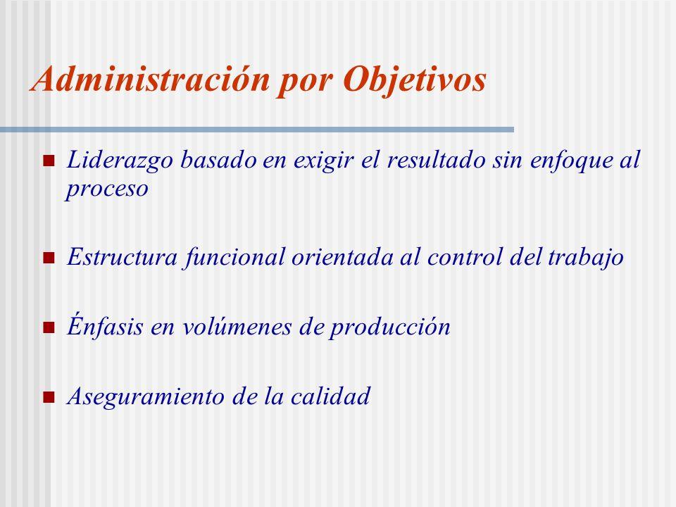 Administración por Objetivos Liderazgo basado en exigir el resultado sin enfoque al proceso Estructura funcional orientada al control del trabajo Énfasis en volúmenes de producción Aseguramiento de la calidad