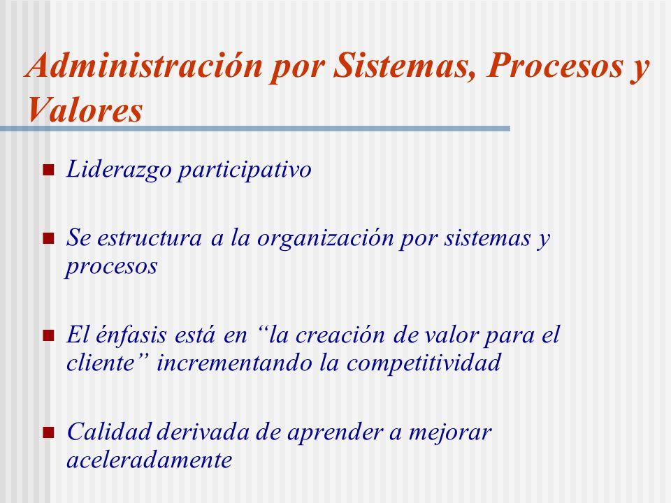 Administración por Sistemas, Procesos y Valores Liderazgo participativo Se estructura a la organización por sistemas y procesos El énfasis está en la creación de valor para el cliente incrementando la competitividad Calidad derivada de aprender a mejorar aceleradamente